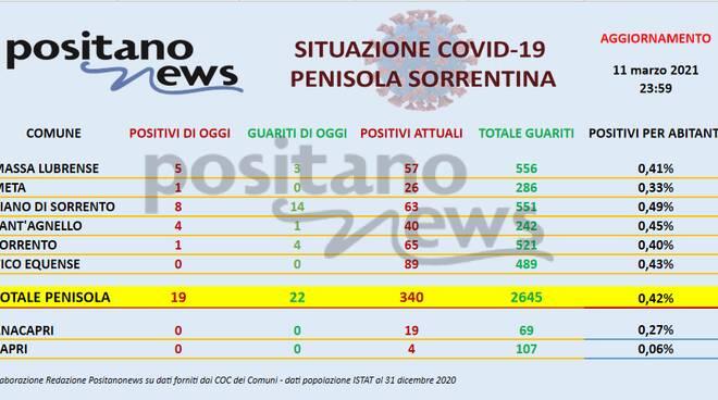 Covid in Penisola sorrentina: ieri 19 nuovi positivi e un decesso per Covid. Il totale è di 340