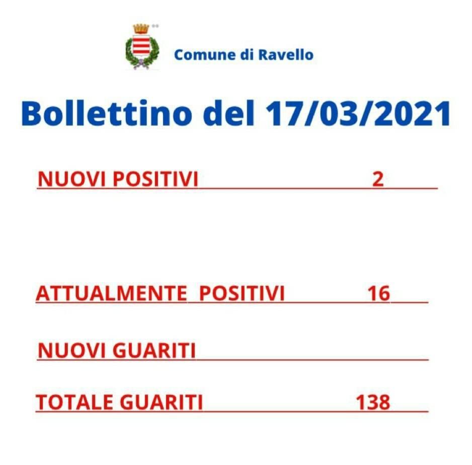 Ravello, altri 2 cittadini positivi al Covid-19