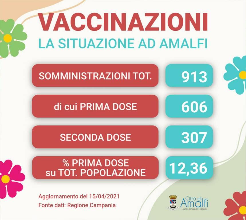 Amalfi, i dati della campagna vaccinale: 913 le somministrazioni totali