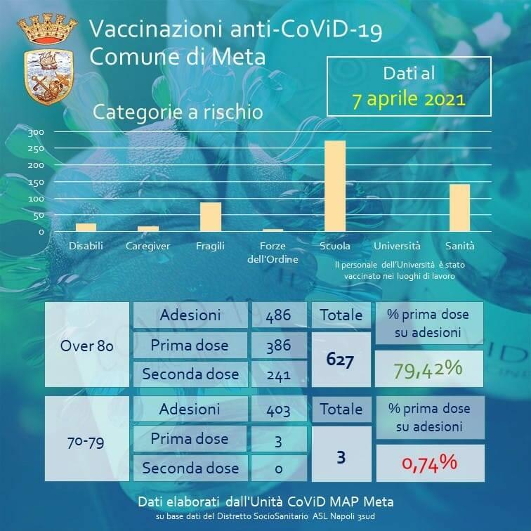 bollettino vaccinazioni meta