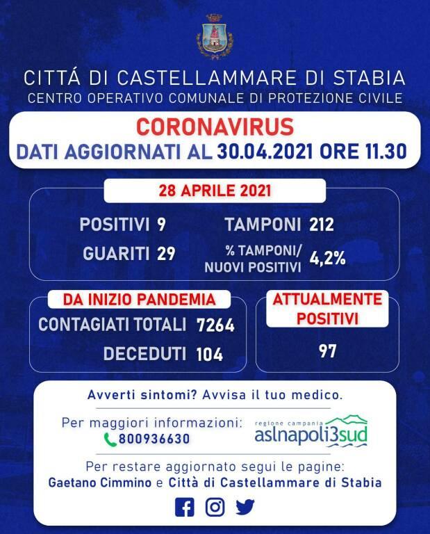 Buone notizie da Castellammare di Stabia: 9 nuovi positivi e 29 guariti dal Covid. Rapporto tamponi al 4,2%