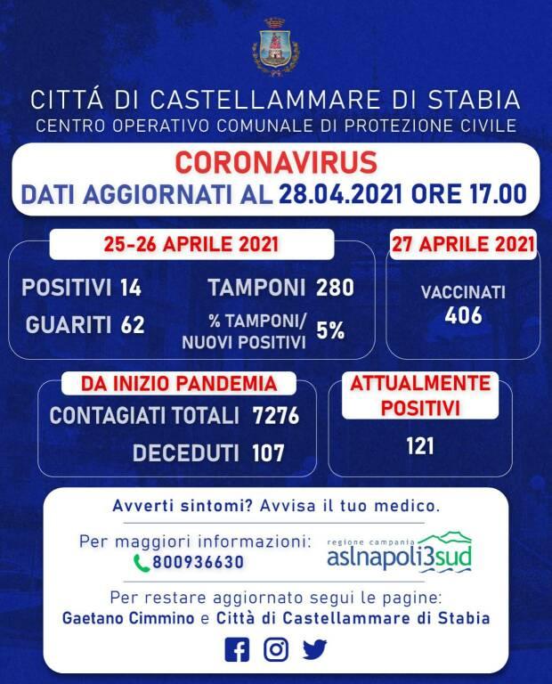 Castellammare di Stabia, 14 nuovi positivi al Covid-19 e ben 62 guariti