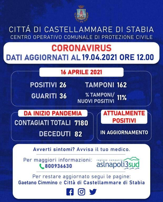 Coronavirus, a Castellammare di Stabia 26 positivi e 36 guariti: rapporto tamponi all'11%