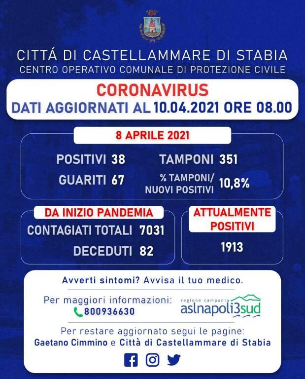 Coronavirus, a Castellammare di Stabia 38 nuovi positivi e 67 guariti
