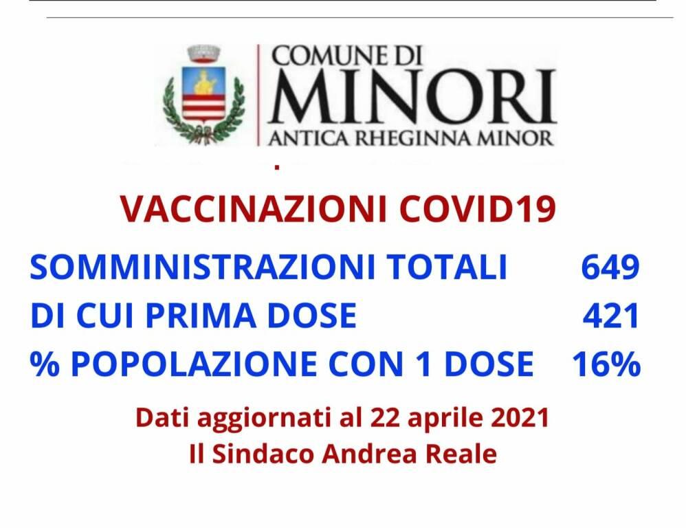 Coronavirus, i dati della campagna di vaccinazione a Minori: 649 le somministrazioni totali