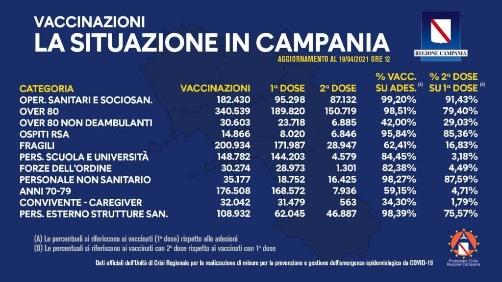 Coronavirus, il bollettino vaccinale della Campania: è 1.301.087 il totale delle somministrazioni effettuate