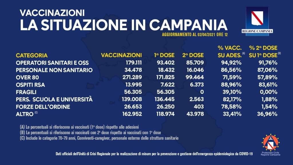 Coronavirus, il nuovo bollettino vaccinazioni: in Campania effettuate 883.791 somministrazioni