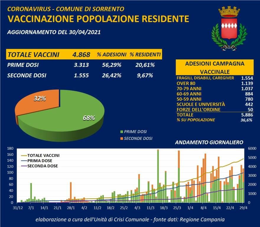 Coronavirus: oggi a Sorrento 2 nuovi positivi e 2 guariti, il totale dei casi attuali resta 23