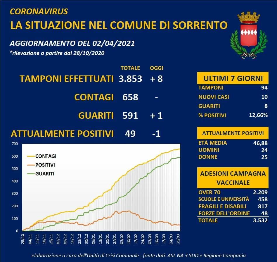 Coronavirus, oggi un guarito a Sorrento: il totale scende a 49