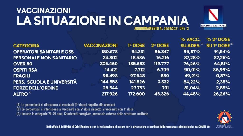 Coronavirus, proseguono le vaccinazioni in Campania: sono 1.025.187 le somministrazioni effettuate