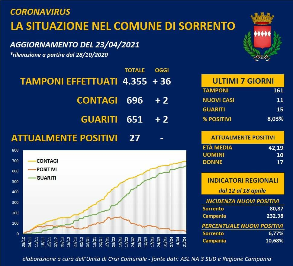 Coronaviurs, oggi a Sorrento 2 nuovi positivi e 2 guariti. 4297 vaccinazioni totali