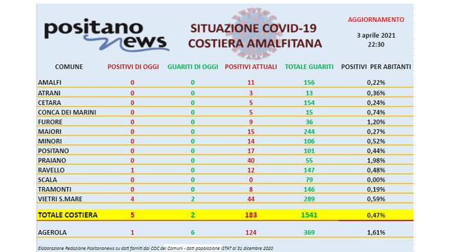 Covid-19, 5 nuovi casi in costiera amalfitana. A Ravello positivo un agente della Polizia Municipale