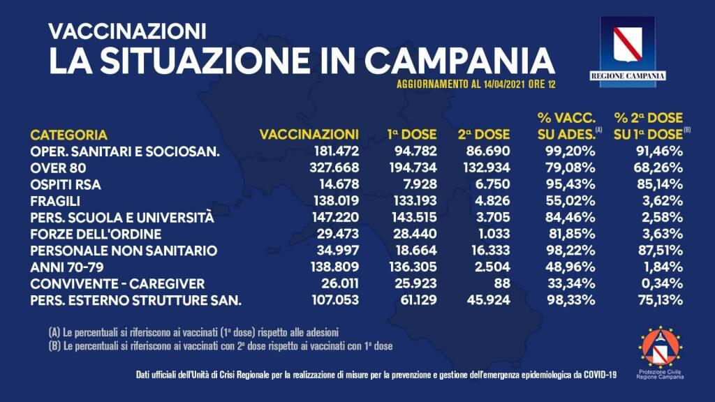 Covid-19, il bollettino odierno delle vaccinazioni in Campania