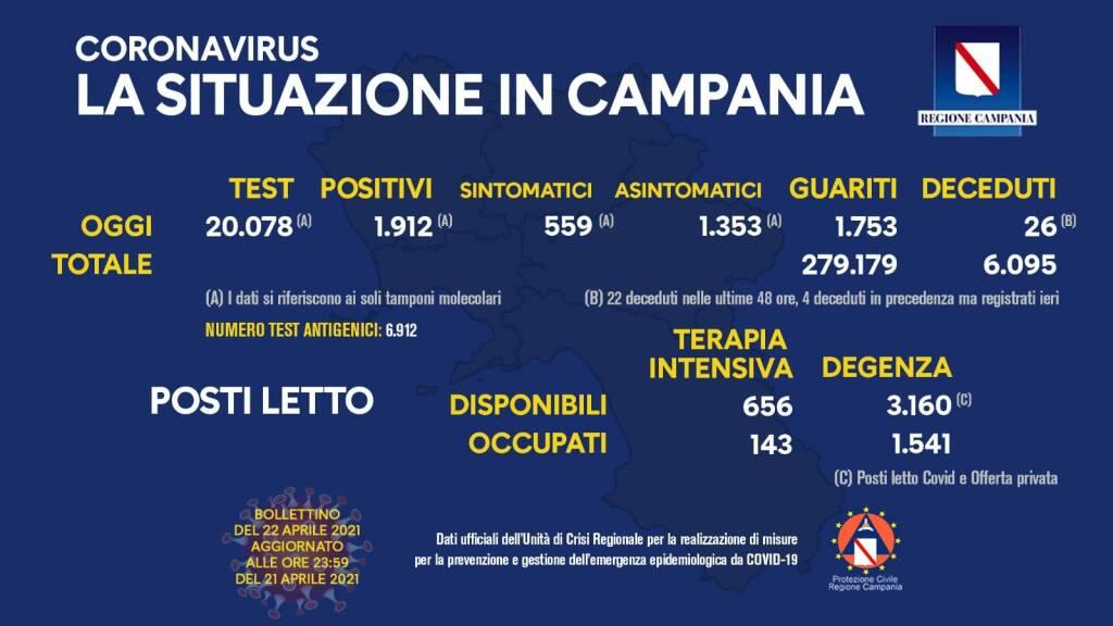 Covid-19, in Campania 1.912 positivi del giorno su 20.078 tamponi molecolari