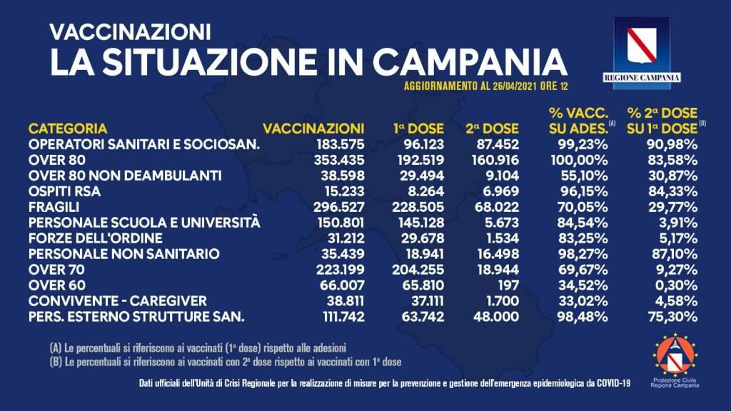 Covid-19, in Campania superato il milione di somministrazione delle prime dosi di vaccino