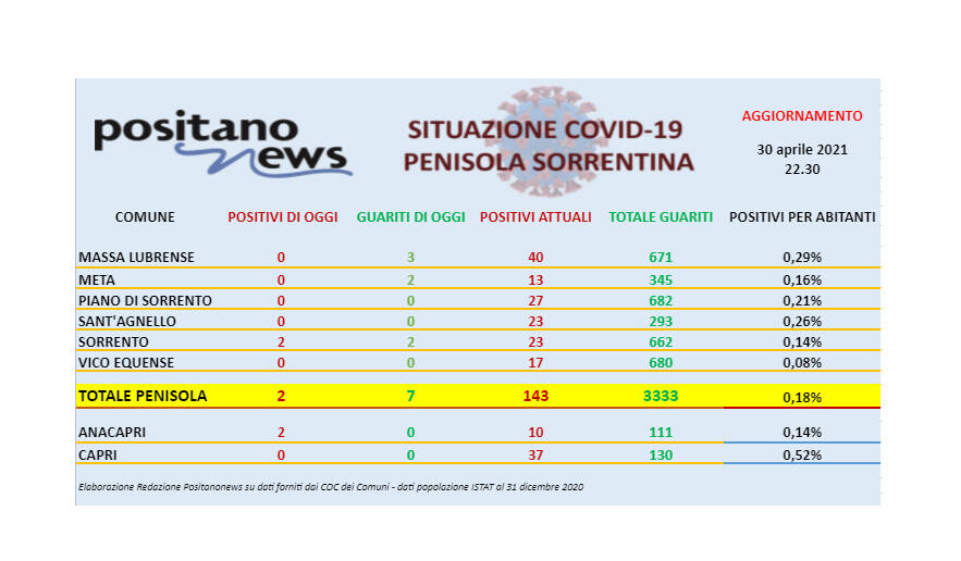 Covid-19, in penisola sorrentina 2 nuovi casi e 7 guarigioni