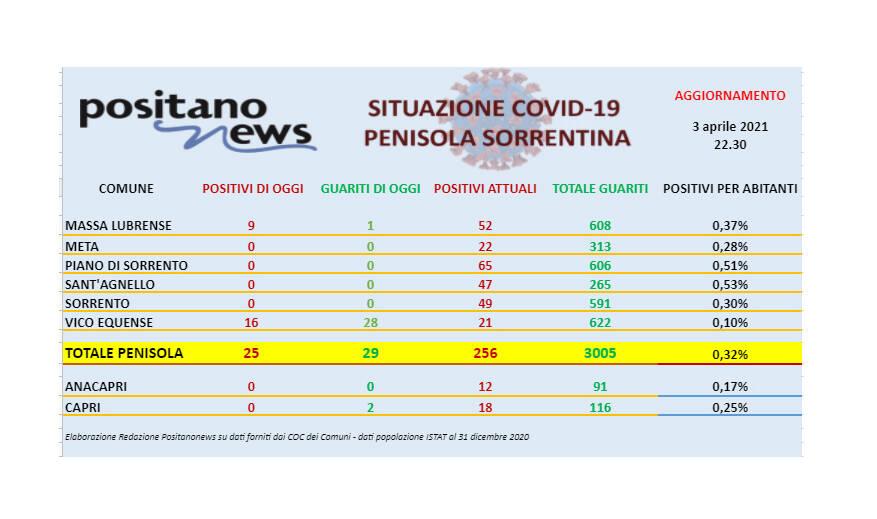 Covid-19, in penisola sorrentina 25 nuovi casi e 29 guarigioni