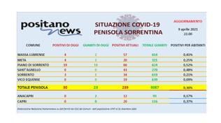 Covid-19, in penisola sorrentina 30 nuovi casi, ben 19 sono a Piano di Sorrento