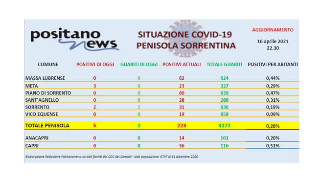 Covid-19, in penisola sorrentina 5 nuovi casi e 2 guarigioni