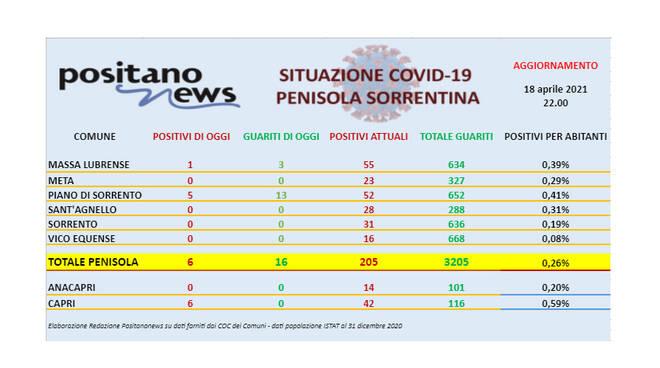Covid-19, in penisola sorrentina 6 nuovi casi e 16 guarigioni