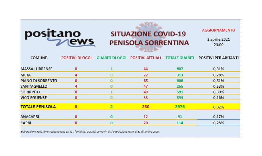 Covid-19, in penisola sorrentina 8 nuovi casi e 2 guarigioni