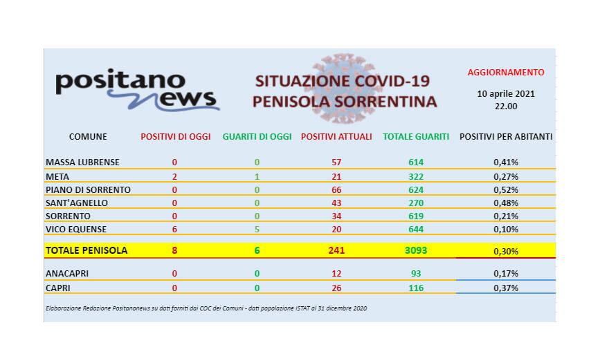 Covid-19, in penisola sorrentina 8 nuovi casi e 6 guarigioni