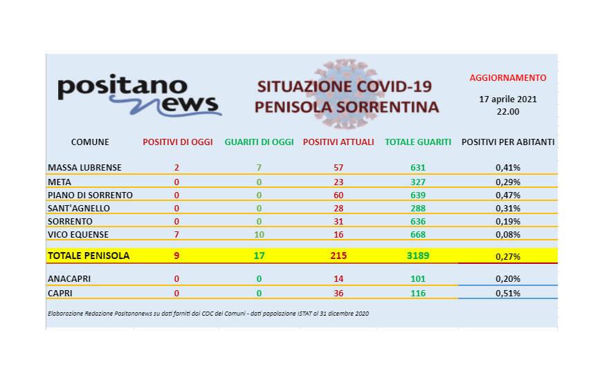 Covid-19, in penisola sorrentina 9 nuovi casi e 17 guarigioni
