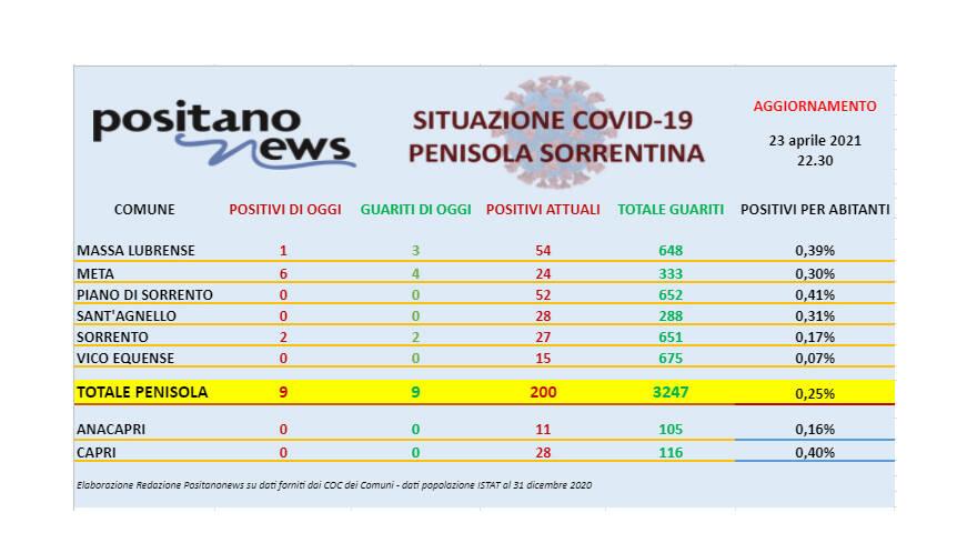 Covid-19, in penisola sorrentina 9 nuovi casi e 9 guarigioni
