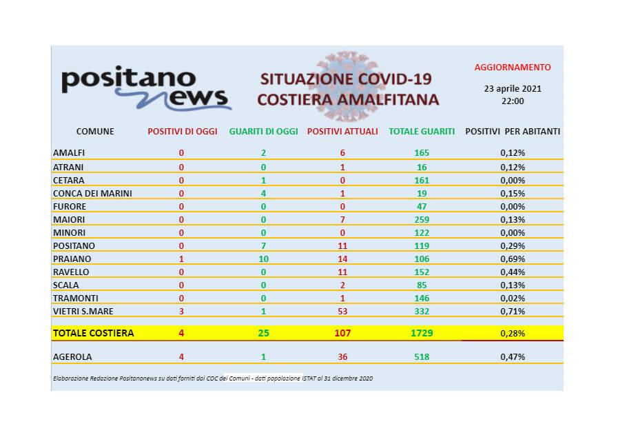 Covid-19, oggi in costiera amalfitana 4 nuovi casi e ben 25 guariti