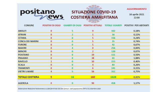 Covid-19, oggi in costiera amalfitana 5 nuovi casi e 16 guariti