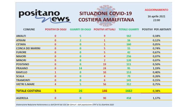 Covid-19, oggi in costiera amalfitana 5 nuovi casi e 26 guariti