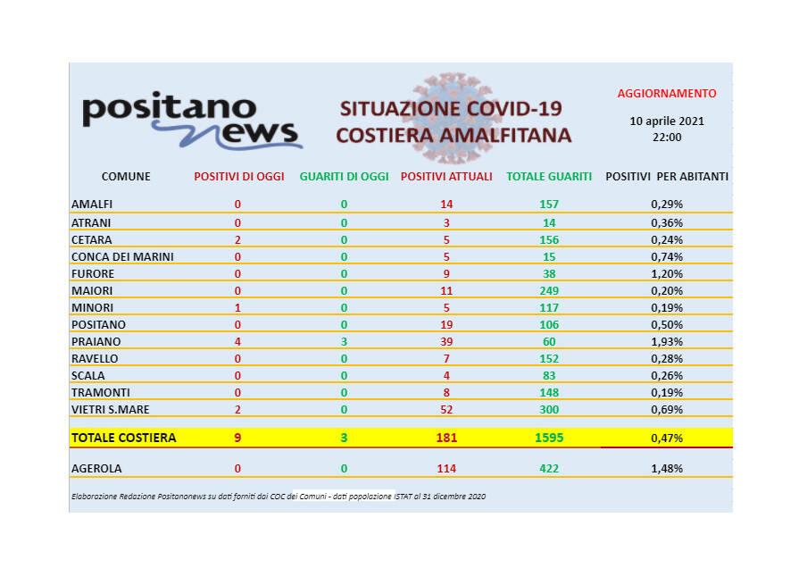 Covid-19, oggi in costiera amalfitana 9 nuovi casi e 3 guariti