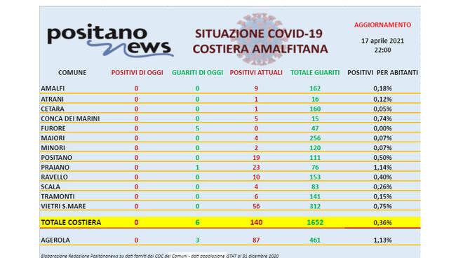 Covid-19, oggi in costiera amalfitana nessun nuovo caso e 6 guariti. Furore diventa Covid-free