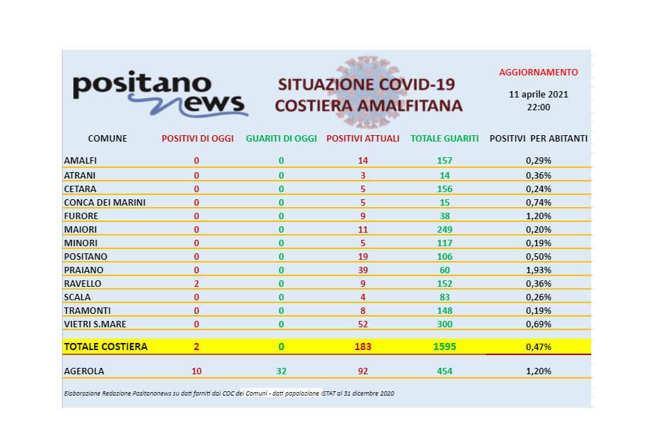 Covid-19, oggi in costiera amalfitana solo 2 nuovi casi registrati a Ravello