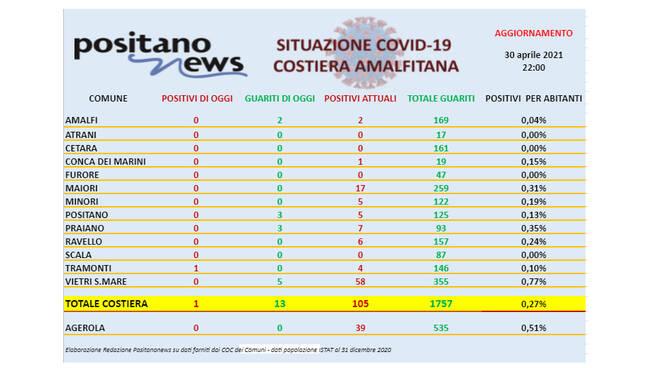 Covid-19, oggi in costiera amalfitana un solo nuovo caso a Tramonti e 13 guariti