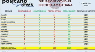 Covid Costiera amalfitana