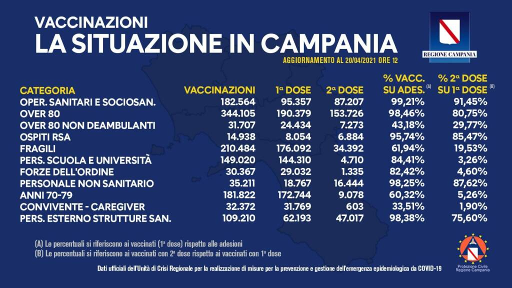 vaccini 20 aprile campania