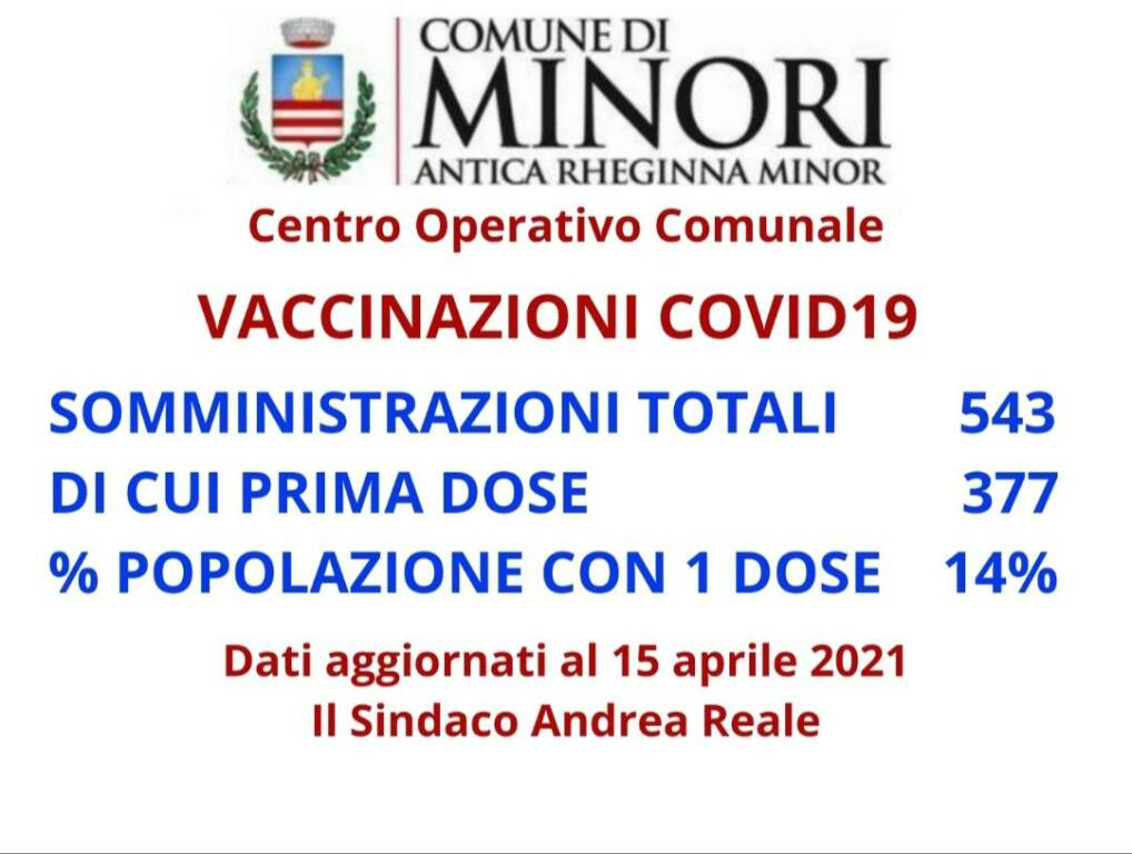 Minori, i dati della campagna vaccinale: dati prelevati dalla piattaforma ufficiale della Regione