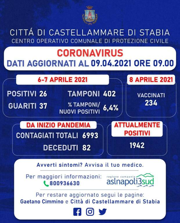 Oggi a Castellammare più guariti che positivi: 26 i nuovi casi, 37 hanno sconfitto il Coronavirus