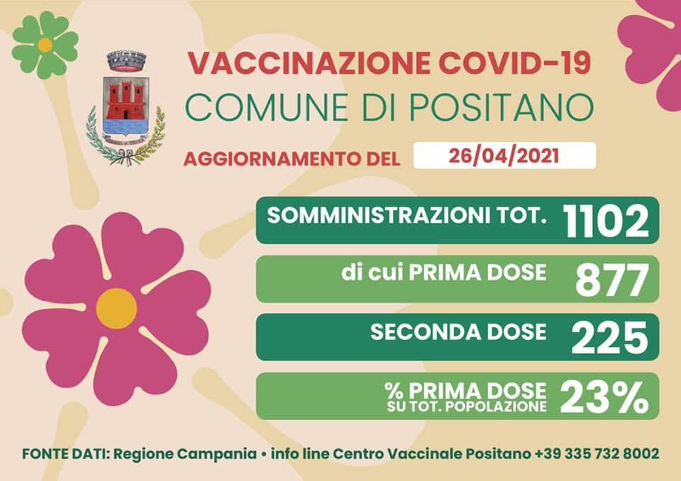 Positano, prosegue la campagna vaccinale: sono 1102 le somministrazioni totali