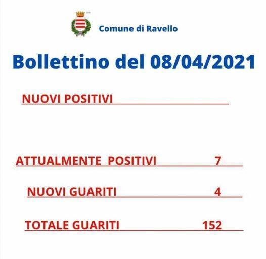 Ravello, oggi 4 guariti: scendono i contagiati