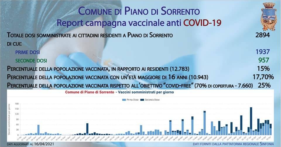 Report vaccinazioni a Piano di Sorrento