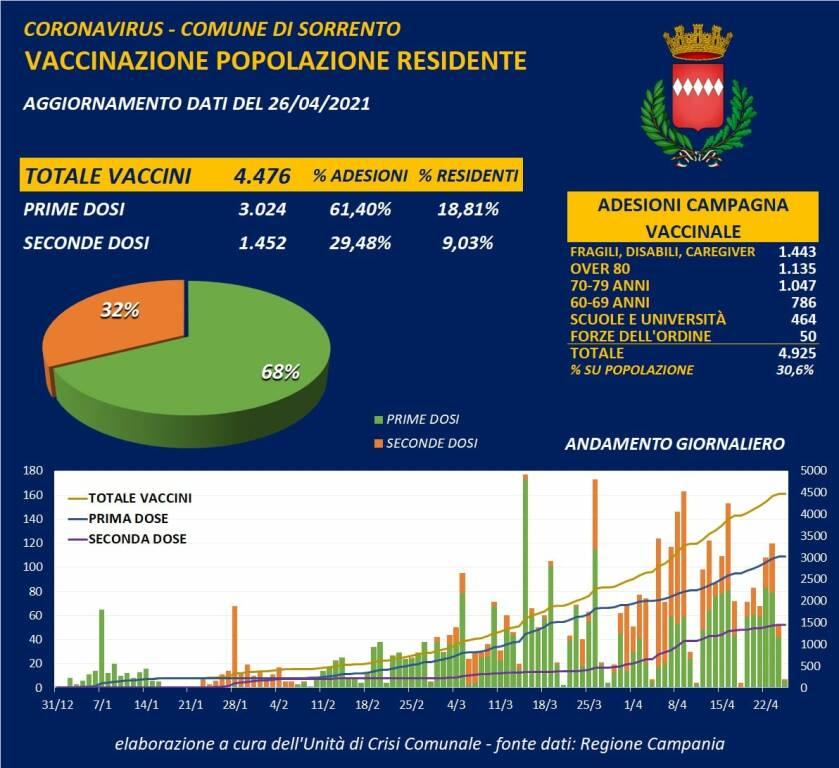Sorrento registra 2 nuovi casi di positività al Covid-19. Sono 4.476 i cittadini vaccinati