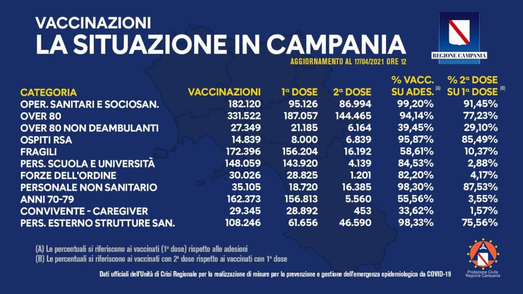 vaccini campania 17 aprile