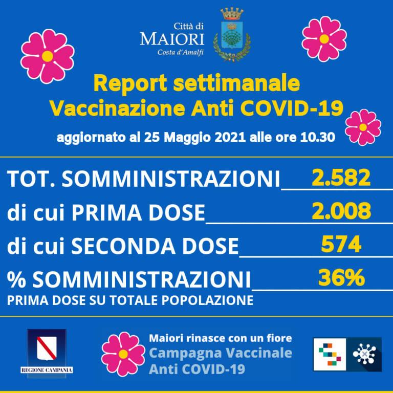 Continua la campagna vaccinale a Maiori: 2.582 somministrazioni totali