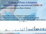 Coronavirus: 15 guarigioni e 5 nuove positività a Piano di Sorrento, il totale dei casi attuali scende a 7