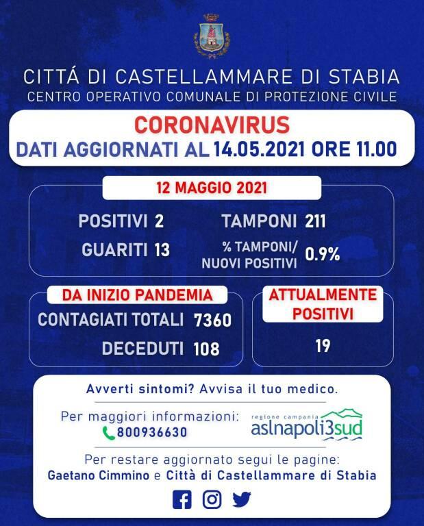 Coronavirus: 2 positivi e 13 guariti a Castellammare di Stabia, rapporto tamponi al 0,9%