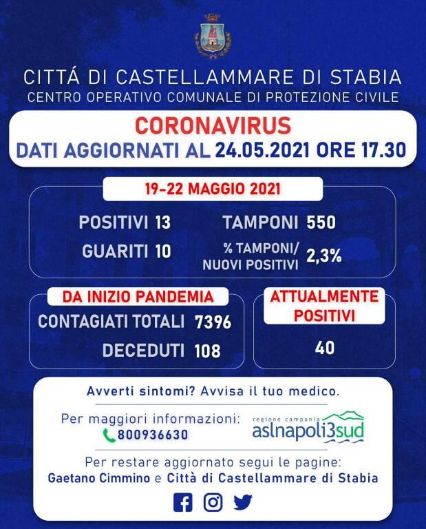 Coronavirus, a Castellammare 13 nuovi positivi e 10 guariti: sono 40 i casi attuali. Rapporto tamponi al 2,3%