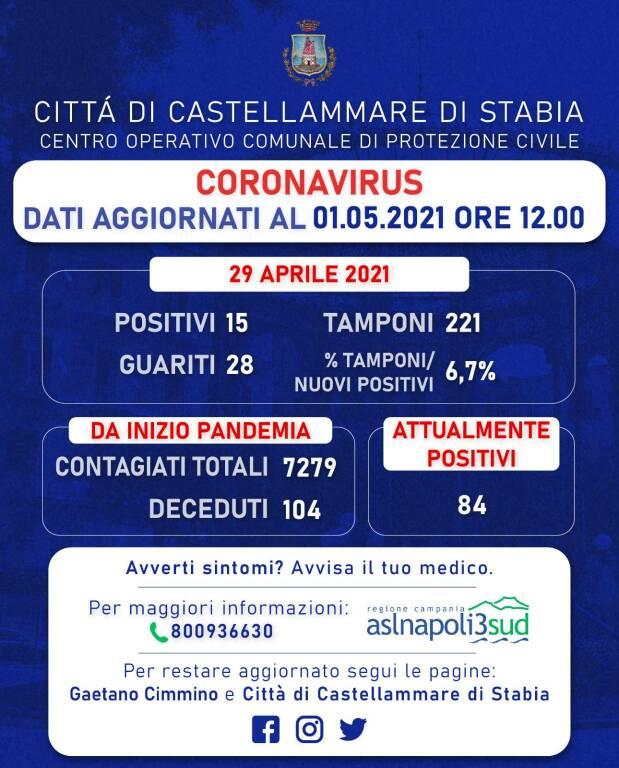 Coronavirus: a Castellammare di Stabia 15 nuovi positivi e 28 guariti. Rapporto tamponi al 6,7%
