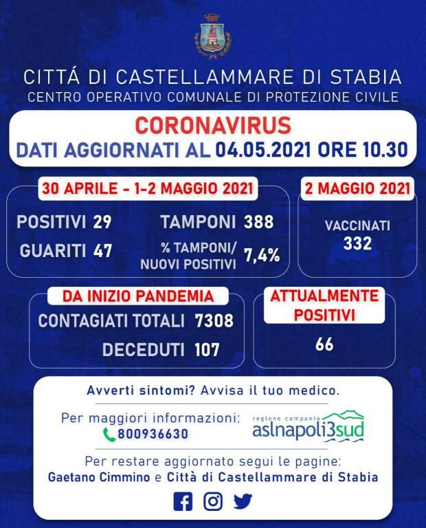 Coronavirus a Castellammare di Stabia: 29 nuovi positivi e 47 guariti. Rapporto tamponi a 7,4%